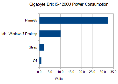 gigabyte-haswell-brix-i5-4200-4200u-power-consumption-intel
