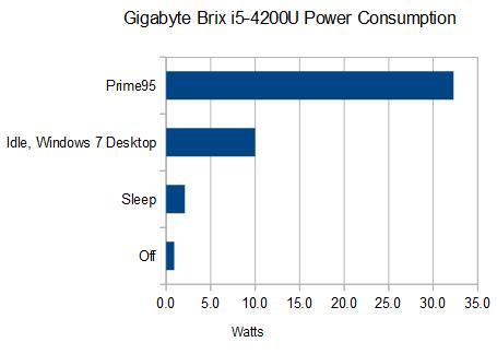 gigabyte-haswell-brix-i5-4200-4200u-power-consumption-intel